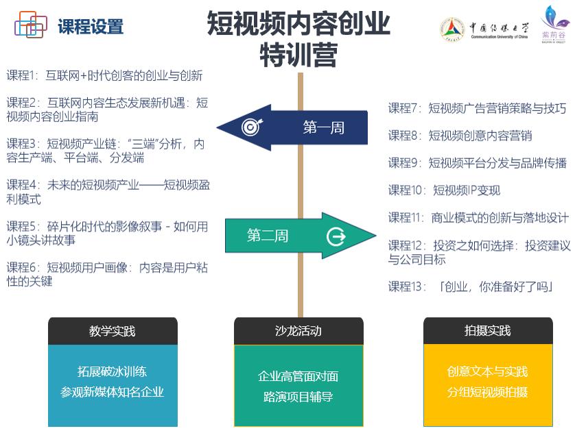 中國傳媒大學:2018短視頻內容創業特訓營